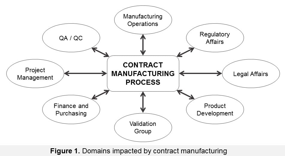 F1-Domains-impacted-by-contract-manufacturing_cr